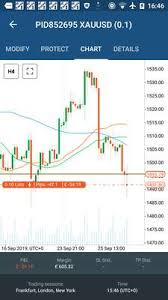 Gold Live Chart Quotes Trade Ideas Analysis And Signals