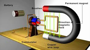 Image Physics Youtube Magnetism Motors And Generators Youtube