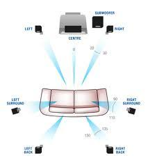 jpg four sub woofers are placed in the middle of each wall two in middle of opposing wall and one in the middle of front wall