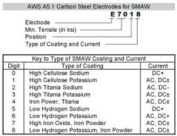 7018 Welding Rod Amp Settings Amperage Chart How To Weld