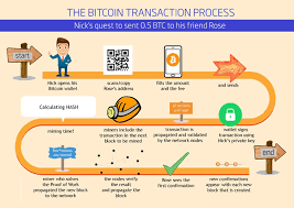 Bitcoin transactions are messages, like email, which are digitally signed using cryptography and sent to the entire bitcoin network for verification. Bitcoin Fundamentals Step By Step Explanation Of A Peer To Peer Bitcoin Transaction By Gayan Samarakoon Blockchain Fundamentals Business Strategy And Implementations Medium