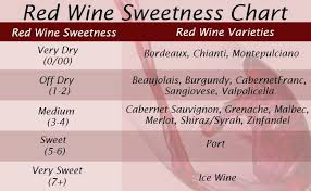 Red Wine Sweetness Chart Chateau Spill Chateauspill Twitter
