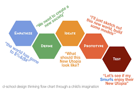 Design Thinking Chart A Pediatricians View On Design Thinking And Its