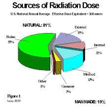 Natural Background Gamma Radiation