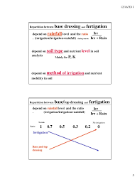 Fertigation Compatibility Chart Water Solubel Fertilizers