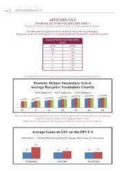 Ppvt Scoring Chart Cms Annual Report By Carol Morgan School Issuu