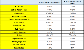 The Best Portable Generator Db Ratings Chart