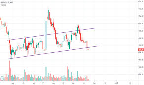 Havells Share Chart Havells Stock Price And Chart Nse Havells Tradingview