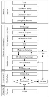 Procedure For Design And Development Development Procedure Of Traditional Plastic Mold