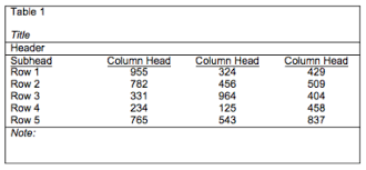 Table Apa Format Tables Figures And Other Graphics Guide To The Alm Thesis