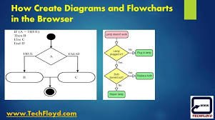 How To Make An If Then Flow Chart How To Create Diagrams And Flowcharts In The Browser Itself