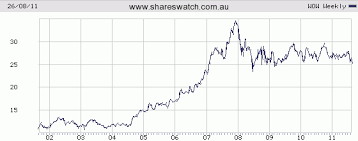 A Decade In Review The Asx All Ords Bhp Hvn Rio Wow