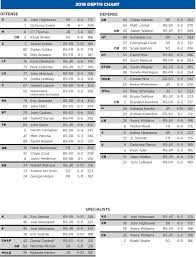 Florida Depth Chart Boise State Releases Depth Chart For Florida State