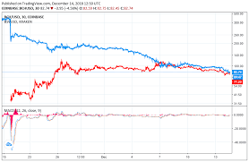 Bitcoin Cash Vs Bitcoin Price Chart Bitcoin Cash Price Continues To Crater As Fork Aftertaste