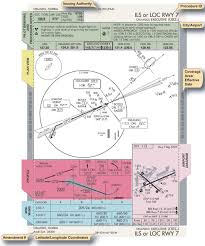 Ils Approach Chart Explained Instrument Approach Procedure Charts Part One