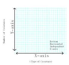 X Axis On A Graph Math Null Math Axis Graph Paper Sociwiz Club