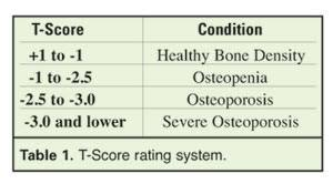 Bmd Z Score Chart Calcium Dysregulation And Osteoporosis Nutrition Review