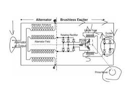 alternator theory and operation youtube Alternator Magnets Diagram at Aircraft Alternator Diagram