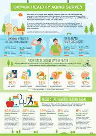 Herbalife Nutrition Survey Reveals Apac Consumers Concerned