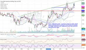 Bah Stock Price And Chart Nyse Bah Tradingview