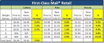 First Class Mail Rate Chart Scholarships For Juniors Class Of 2019 First Class Mail Rates