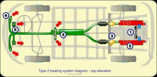 the type 2 heating sytem explained type 2 heating system
