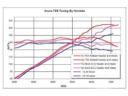 acura tsx k24a2 engine performance parts and tuning honda htup 0601 07 o acura tsx k24a2 engine dyno graph