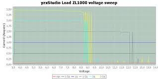 test review of yzxstudio load zl1000 yzxstudio%20load%20zl1000%20voltage%20sweep