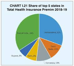 A brief overview of the top 10 health insurance companies. Health Insurance Incurred Claims Ratio 2018 19 Best Health Insurers