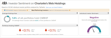 Charlotte S Web Stock Chart The Path To Upside Might Be Tough For Charlottes Web