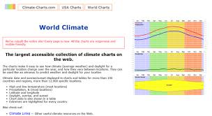 All World Charts Access Climate Charts Com World Climate