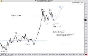 U S Dollar Index Weekly Elliott Chart