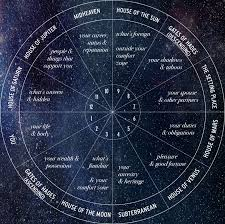 Birth Chart Houses Calculator Beyond The Horoscope All About The 12 Houses Astrology Hub