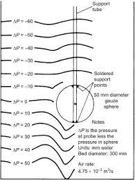 Fluidisation Sciencedirect