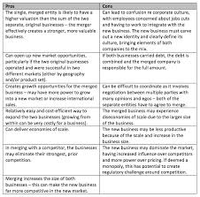 Pros And Cons Matrix Pros And Cons Of Organisational Mergers Term Paper Example