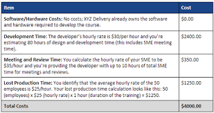 Cost Analysis Example How To Calculate The Cost Benefit Of E Learning E Learning Heroes