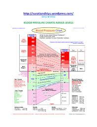 Heart Systolic And Diastolic Chart Levels Wordpress Com