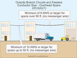 nec rules on outside branch circuits and feeders electrical Outdoor Wiring Requirements Outdoor Wiring Requirements #73 outdoor wiring requirements