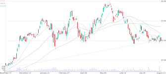 Hd Daily Candlestick Chart Of The Charles Schwab Corporation
