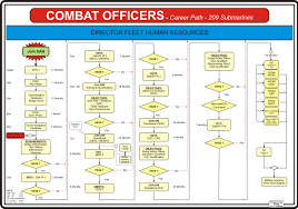 68 Actual Army Officer Career Progression Timeline