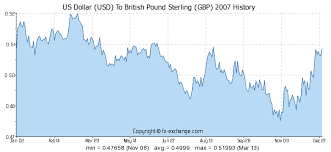 Us Exchange Rate Daily Chart Us Dollar Usd To British Pound Sterling Gbp History