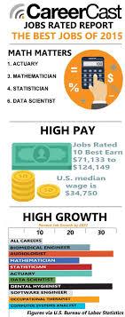 Jobs Rated Report 2015 Ranking 200 Jobs Careercast Com