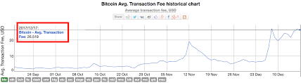 How To Confirm Your Own Bitcoin Transaction Litecoin Value