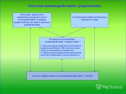 Материал на тему РЕФЕРАТ Тема Современные формы взаимодействия  Взаимодействие с родителями реферат