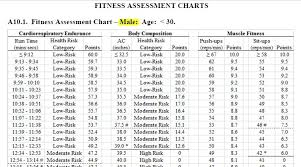 Marine Fitness Chart 41 Actual Marine Fitness Test Chart