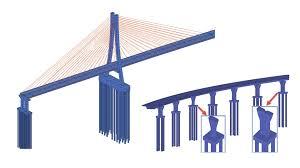What Type Of Engineer Designs Bridges Bridge Design Analysis Construction Software Rm Bridge