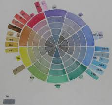 Munsell style color circle