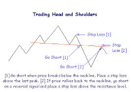 Forex Chart Patterns Strategy Head And Shoulder Chart Pattern Forex Trading Strategy