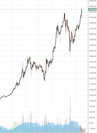 Bitcoin Price Chart All Time Bitcoin Surges Past 5 000 Usd To Establish New All Time High