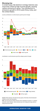 Global Carbon Emissions Are On The Rise Again Imf Blog